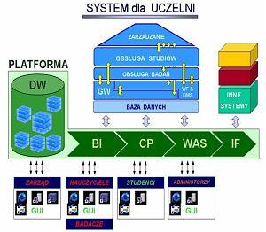 Schemat SAP