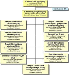 Struktura zespołów